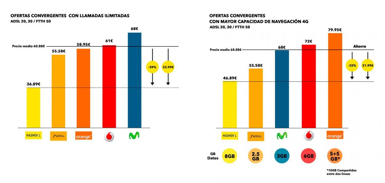 MásMóvil convergentes