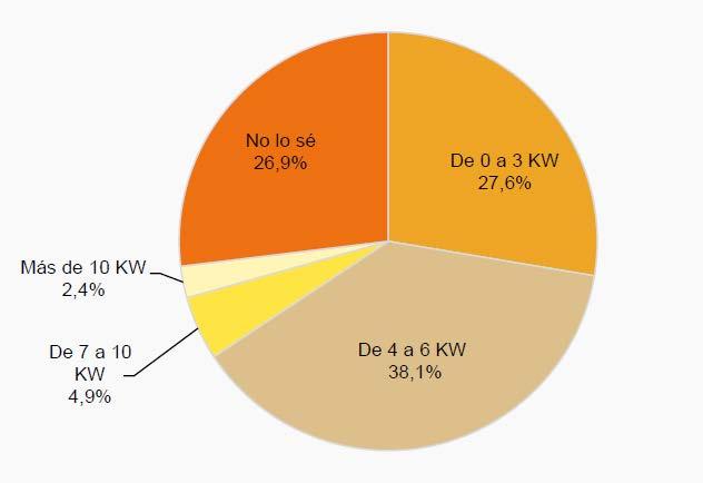 ahorrar en electricidad