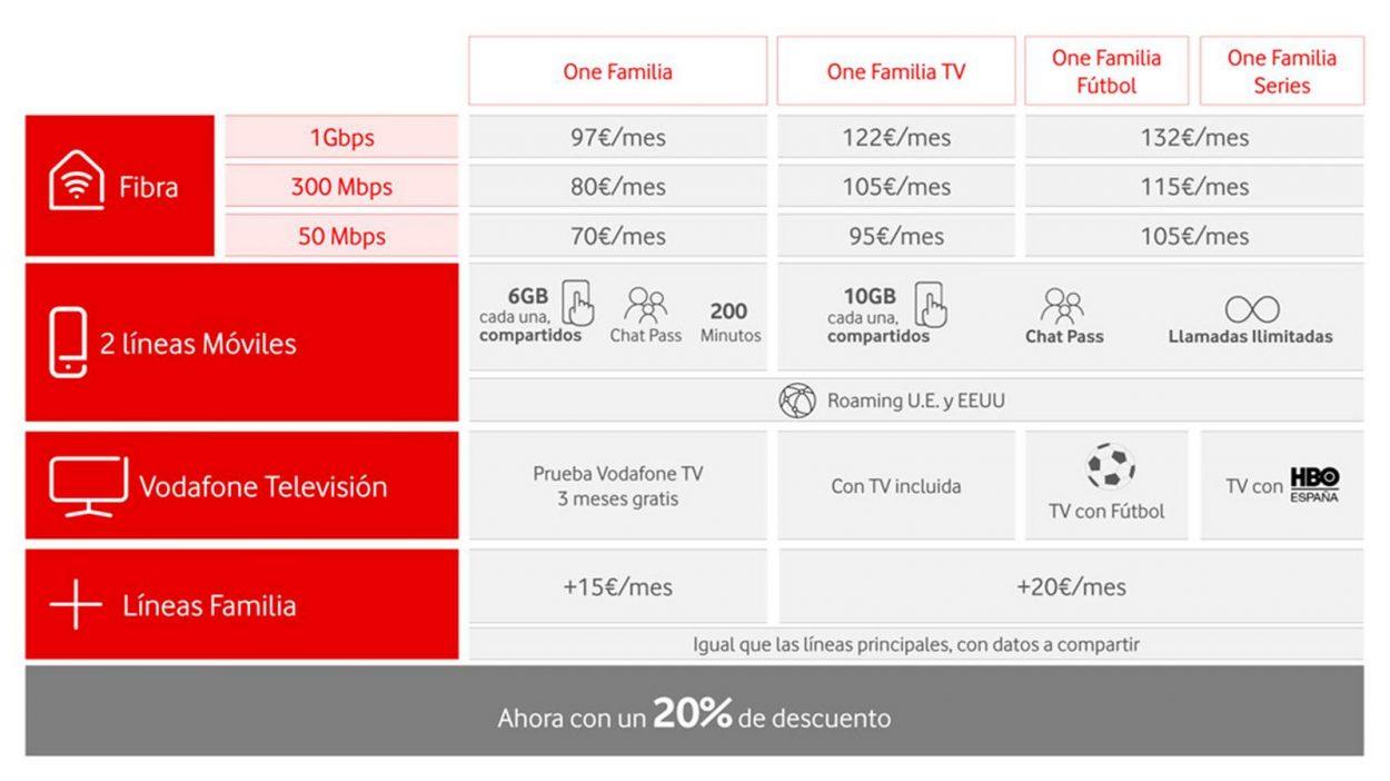 Vodafone One Familia