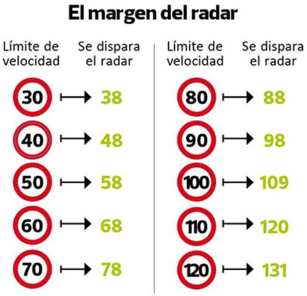 a qué velocidad salta el radar