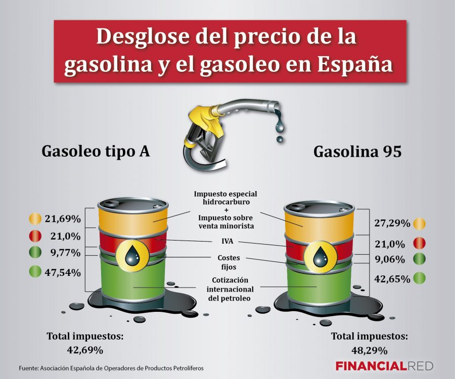 desglose-del-precio-de-la-gasolina-en-españa