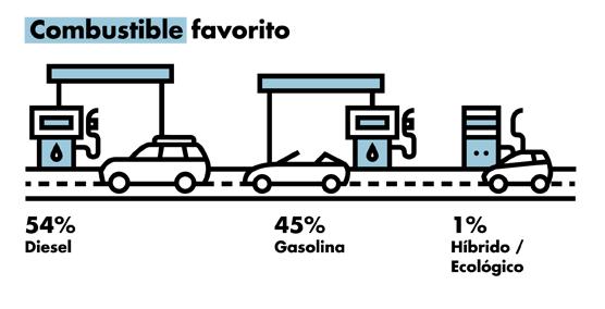 el coche favorito de los españoles