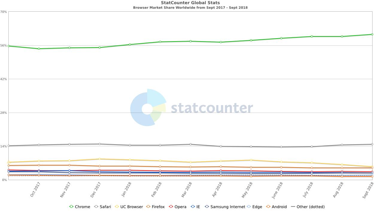 navegadores más usados en 2018
